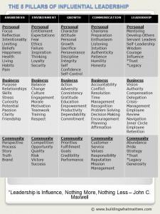5 Pillars Framework