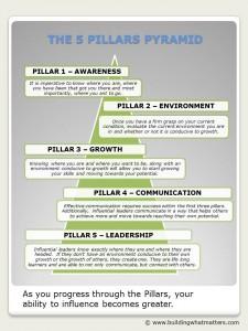 5 Pillars Pyramid